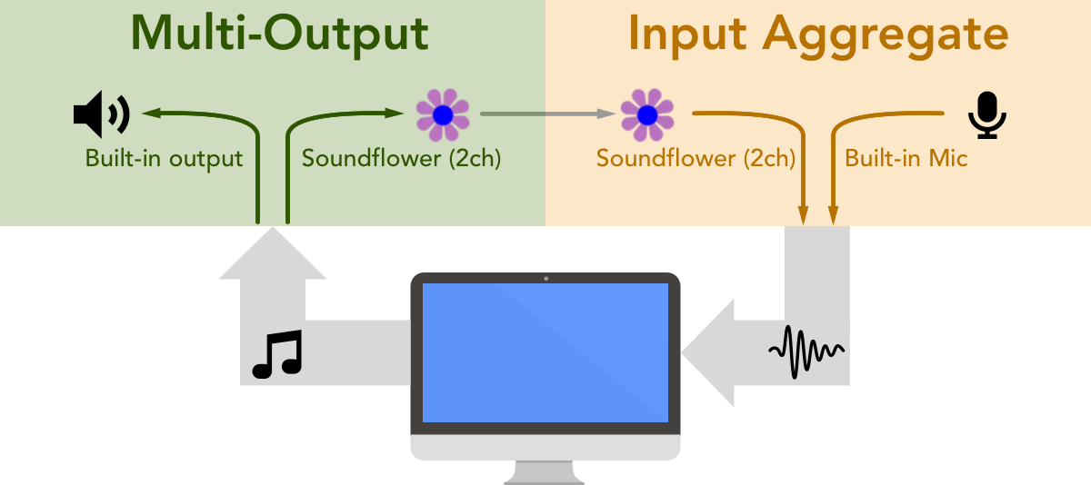 Soundflower configuration diagram